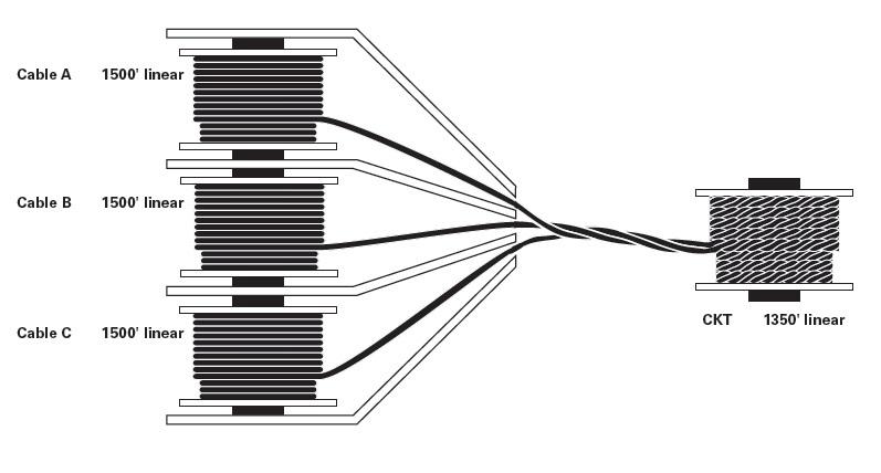 Triplexed Cabling